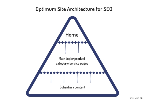 optimum seo site architecture diagram
